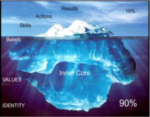 The conscious and subconscious mind - Iceberg